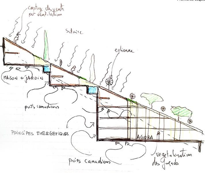 Ciel Rouge Création - Architecture - Dessin préaparatoire au projet d'urbanisme paysager à énergie positive au Montenegro